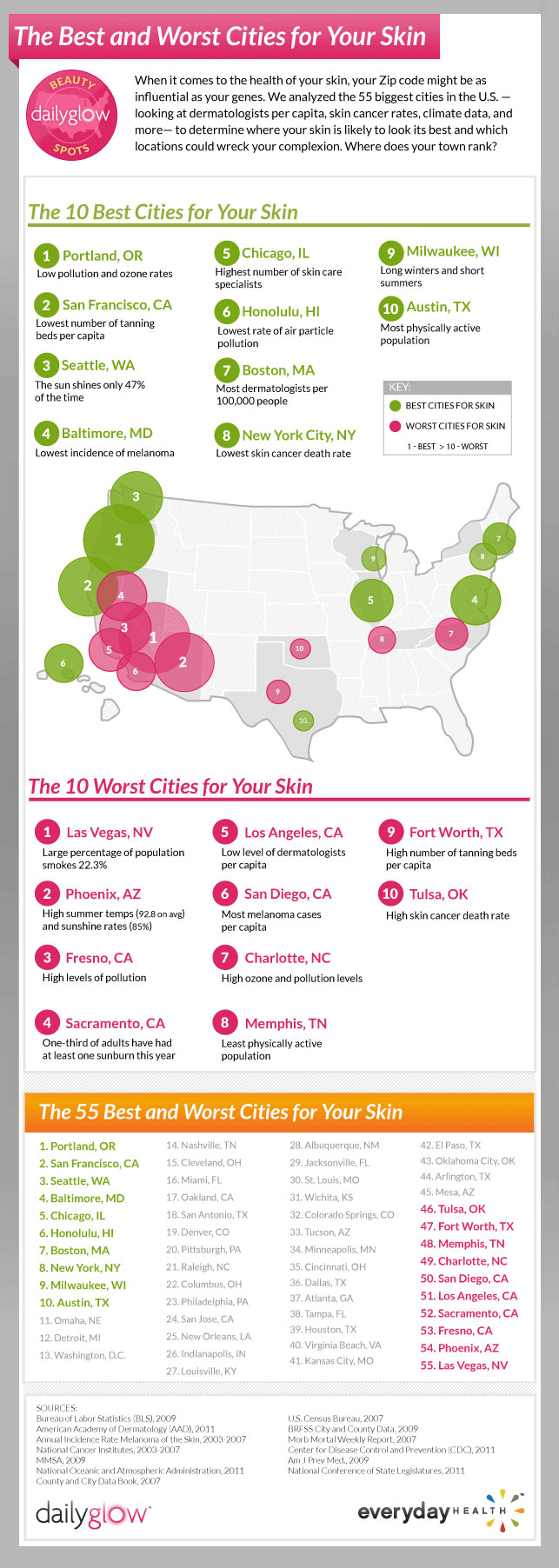 the best and worst cities for healthy skin infographic by Daily Glow Healthy